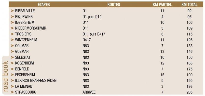 Préférence Le guide thématique Petit Futé FRANCE À MOTO : La route des Vins d  QA91